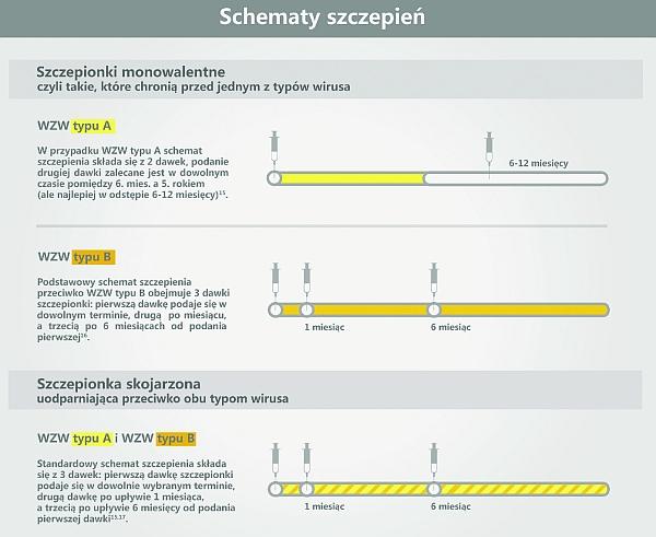 Szczepienia przeciwko WZW typu A i B